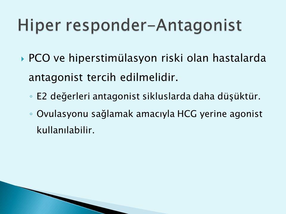 Hiper responder-Antagonist
