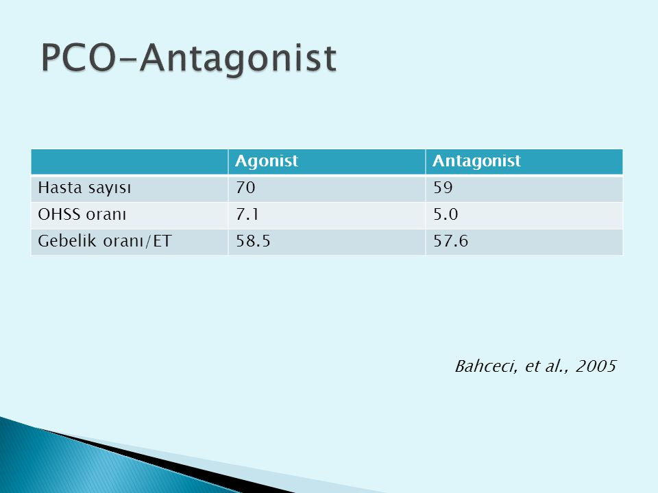 PCO-Antagonist Agonist Antagonist Hasta sayısı 70 59 OHSS oranı 7.1