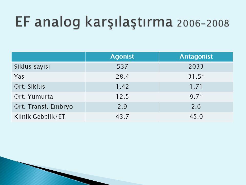 EF analog karşılaştırma 2006-2008