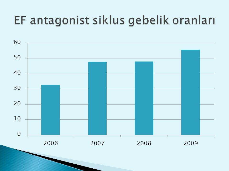 EF antagonist siklus gebelik oranları