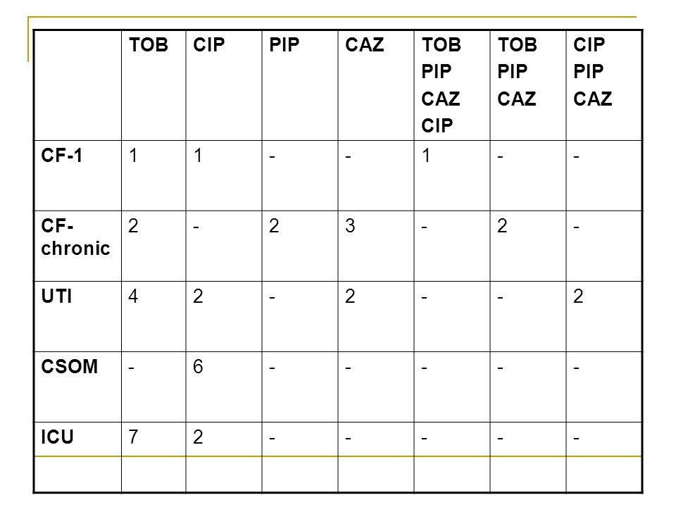 TOB CIP PIP CAZ CF-1 1 - CF-chronic 2 3 UTI 4 CSOM 6 ICU 7