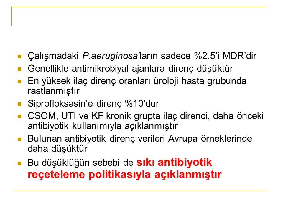 Çalışmadaki P.aeruginosa'ların sadece %2.5'i MDR'dir