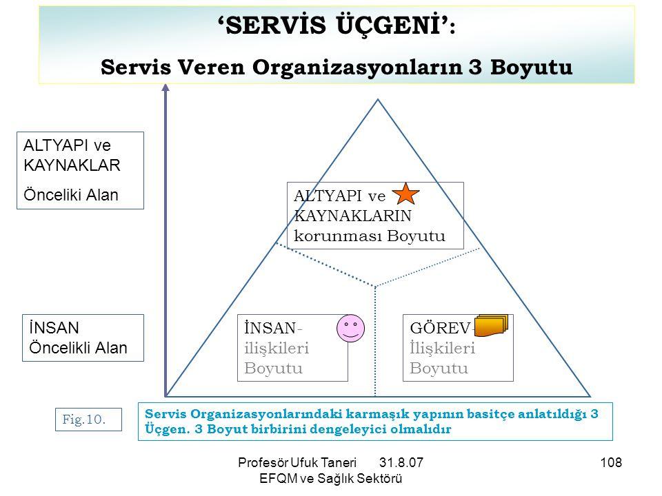 Servis Veren Organizasyonların 3 Boyutu