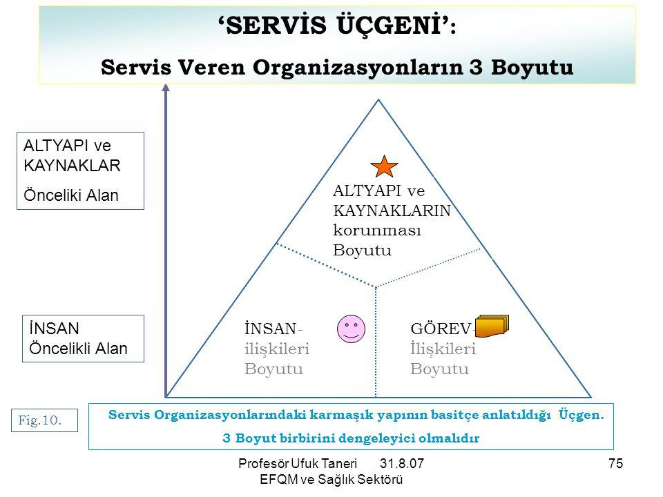 'SERVİS ÜÇGENİ': Servis Veren Organizasyonların 3 Boyutu