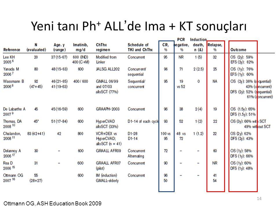 Yeni tanı Ph+ ALL'de Ima + KT sonuçları