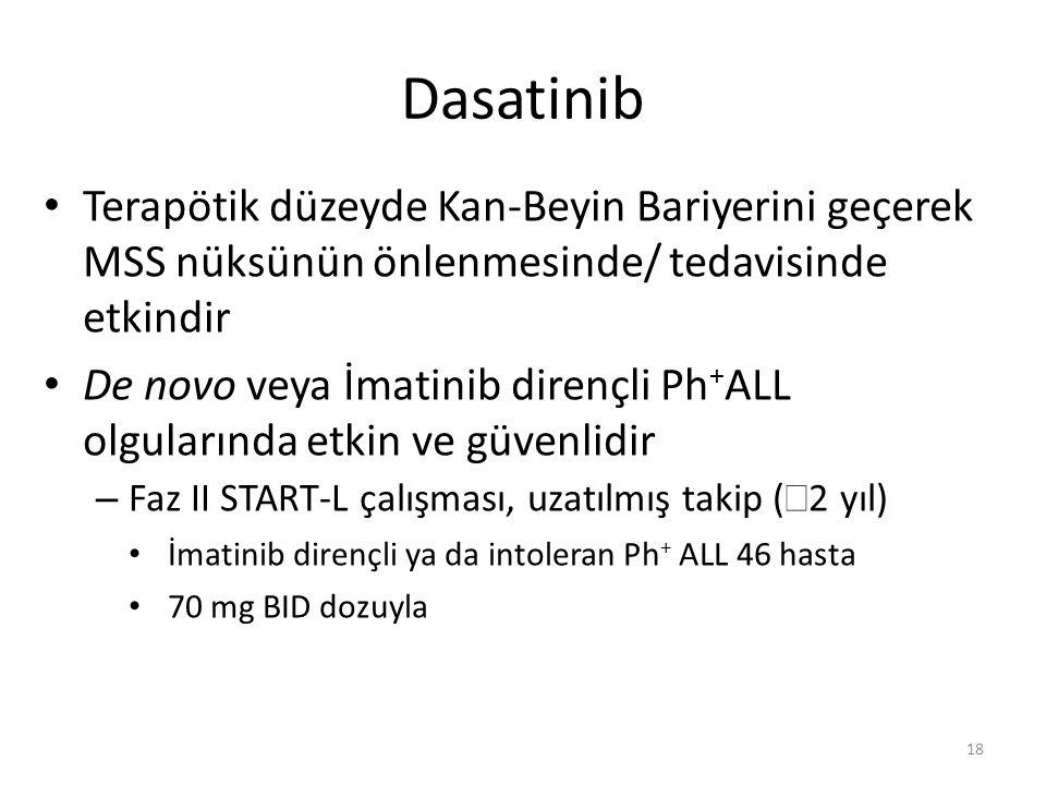 Dasatinib Terapötik düzeyde Kan-Beyin Bariyerini geçerek MSS nüksünün önlenmesinde/ tedavisinde etkindir.