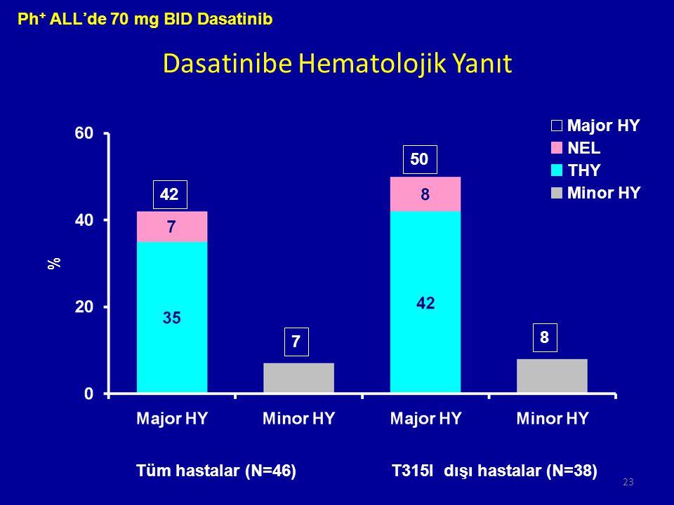 Dasatinibe Hematolojik Yanıt