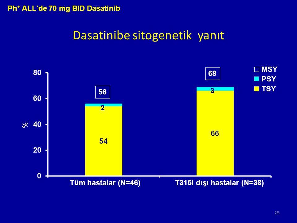 Dasatinibe sitogenetik yanıt