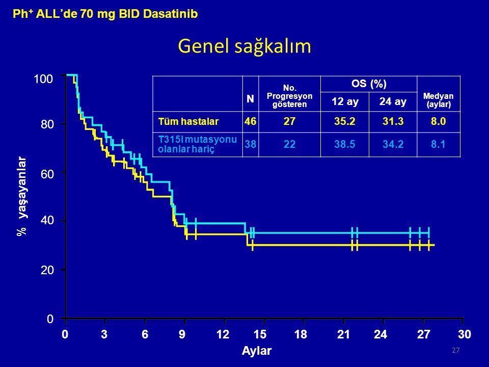 Genel sağkalım Ph+ ALL'de 70 mg BID Dasatinib 100 80 60 % yaşayanlar