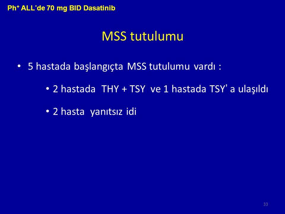 MSS tutulumu 5 hastada başlangıçta MSS tutulumu vardı :
