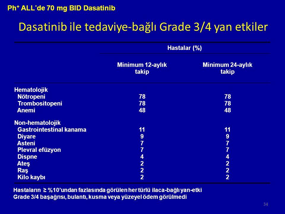 Dasatinib ile tedaviye-bağlı Grade 3/4 yan etkiler