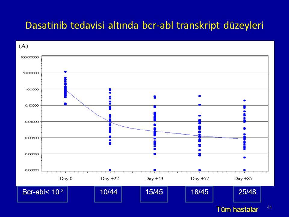 Dasatinib tedavisi altında bcr-abl transkript düzeyleri