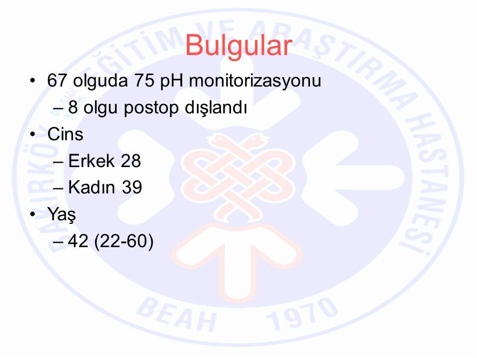 Bulgular 67 olguda 75 pH monitorizasyonu 8 olgu postop dışlandı Cins