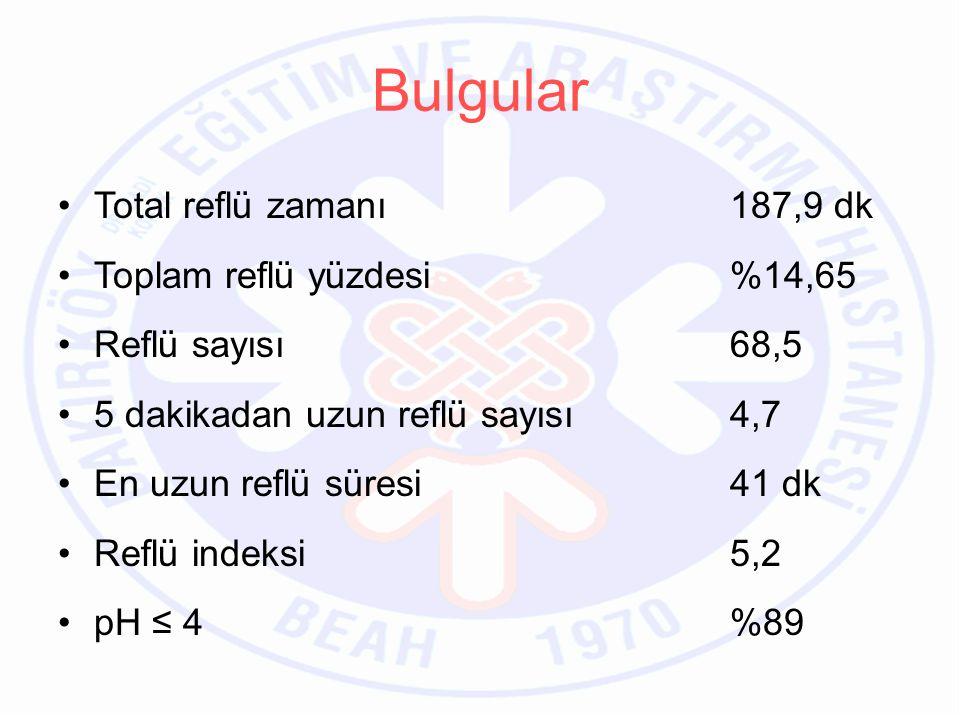 Bulgular Total reflü zamanı 187,9 dk Toplam reflü yüzdesi %14,65