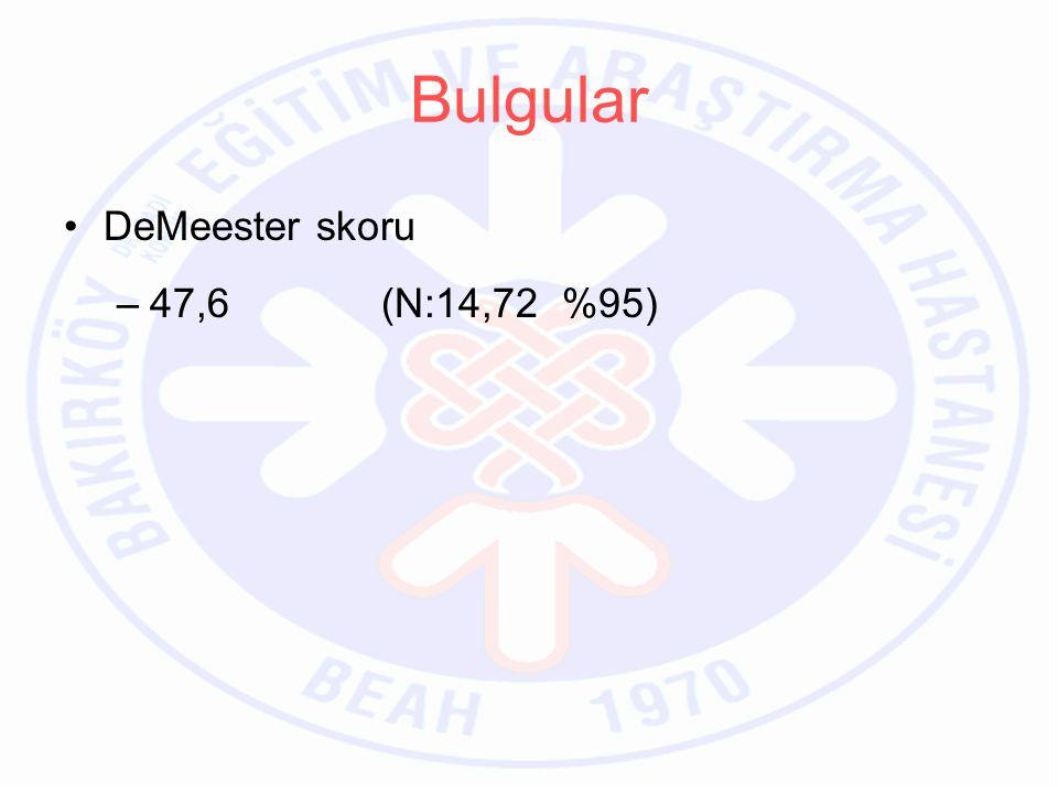 Bulgular DeMeester skoru 47,6 (N:14,72 %95)