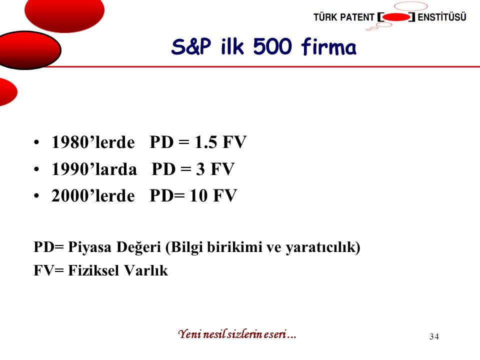 S&P ilk 500 firma 1980'lerde PD = 1.5 FV 1990'larda PD = 3 FV