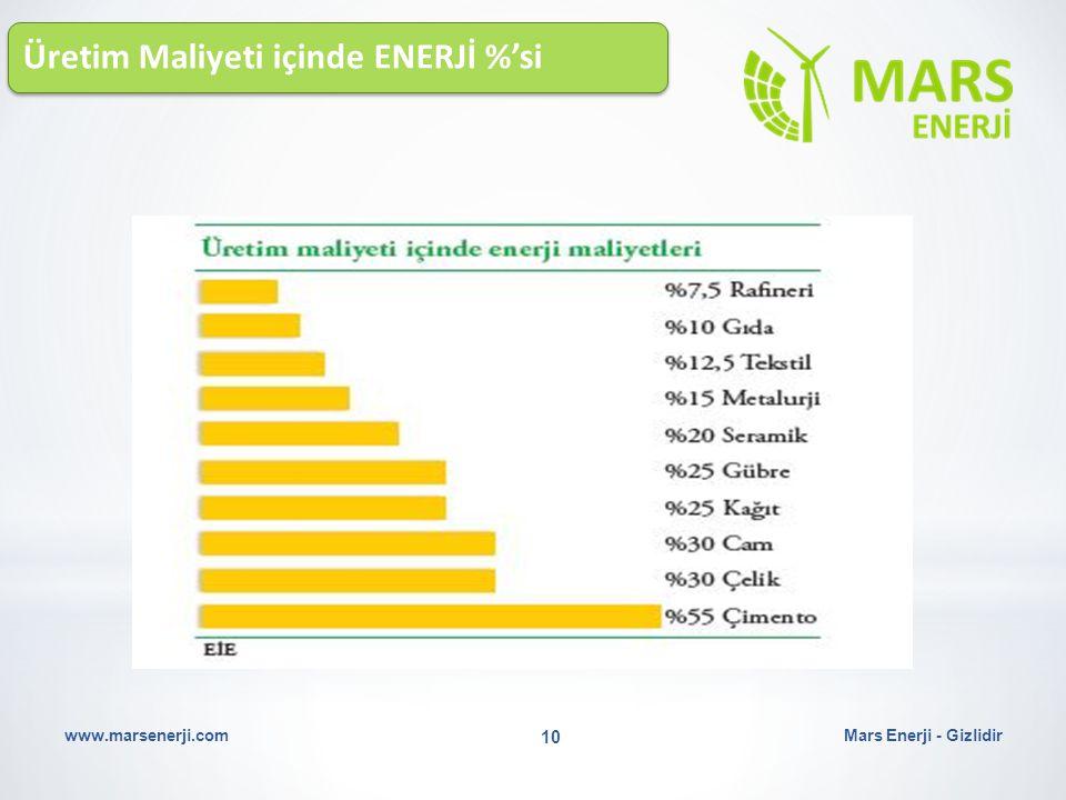Üretim Maliyeti içinde ENERJİ %'si