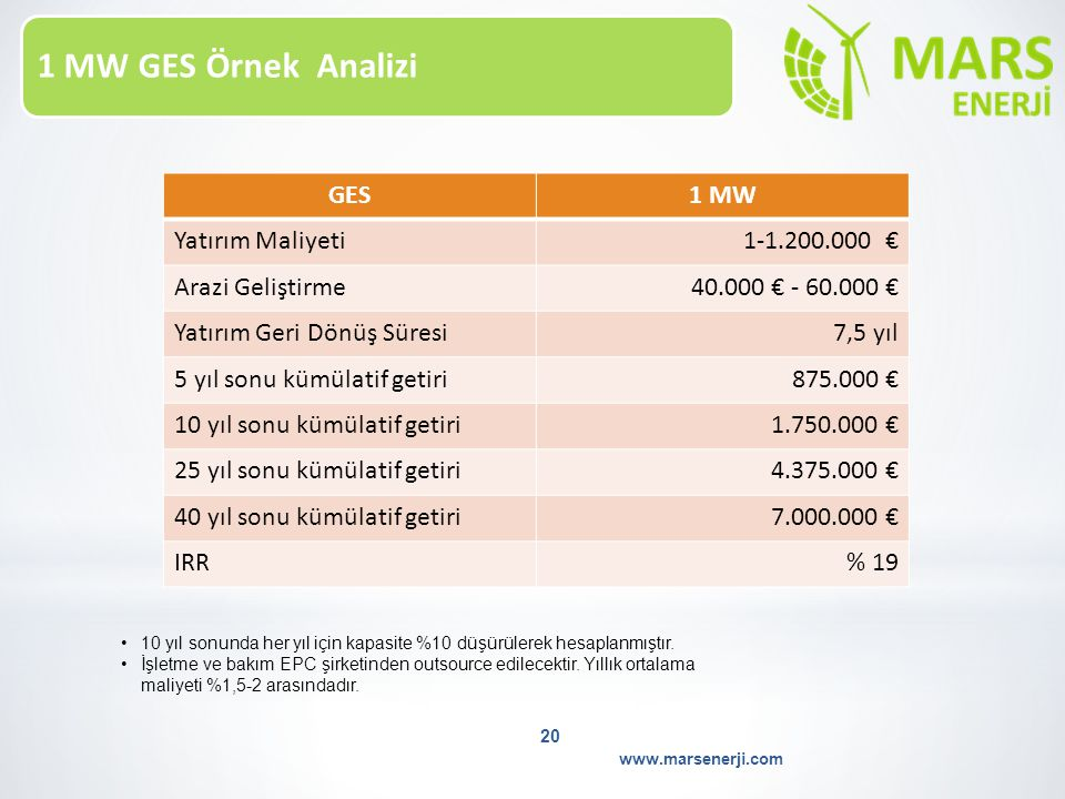 1 MW GES Örnek Analizi GES 1 MW Yatırım Maliyeti 1-1.200.000 €
