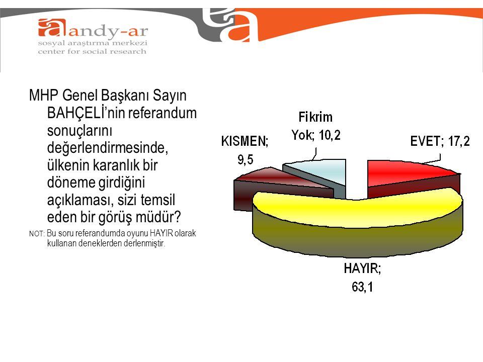 MHP Genel Başkanı Sayın BAHÇELİ'nin referandum sonuçlarını değerlendirmesinde, ülkenin karanlık bir döneme girdiğini açıklaması, sizi temsil eden bir görüş müdür