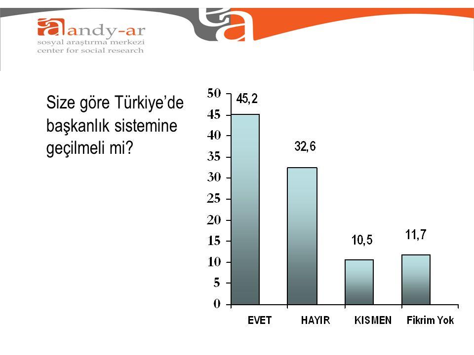Size göre Türkiye'de başkanlık sistemine geçilmeli mi
