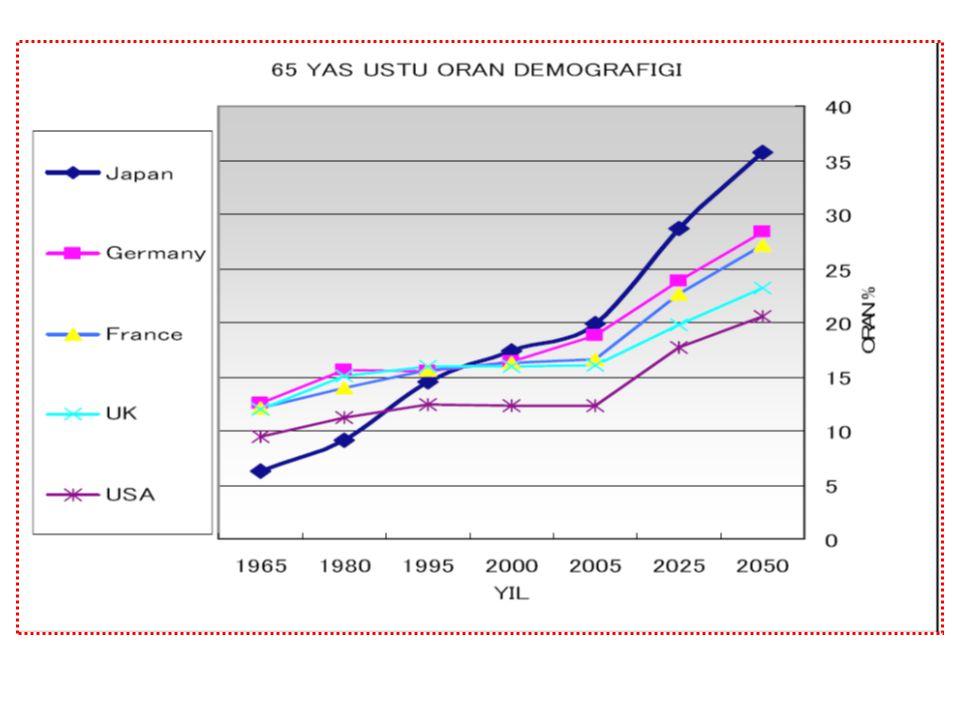 Japonya'da nüfus artış oranının sıfıra yakın olduğu dikkate alındığında, ortaya hızla yaşlanmakta olan Japonya gerçeği çıkmaktadır. Japonyada ortalama yaşam süresi 82 Yıldır. Bu eğilimin sürmesi halinde 2100 yılında nüfusun 64 milyon seviyelerine kadar gerilemesi ihtimali bulunmaktadır.