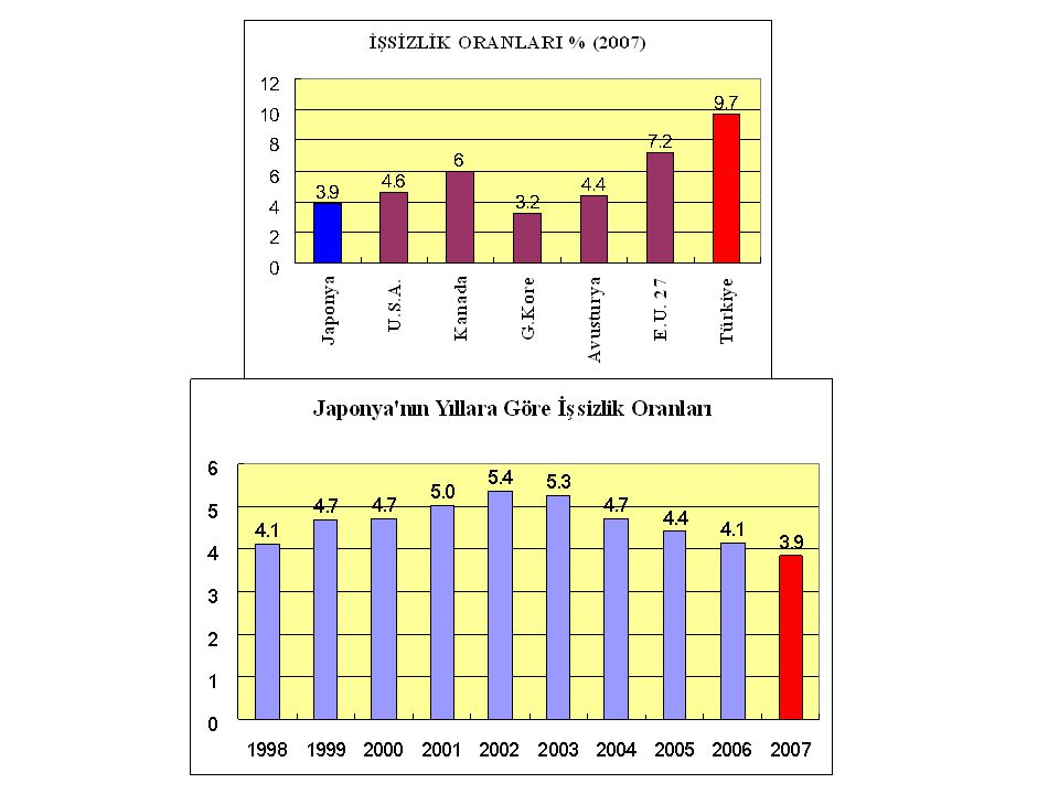 İşgücü ve işsizlik Son 15 yılda aylık çalışma saati 171 saatten 152.4 saate düşmüştür.