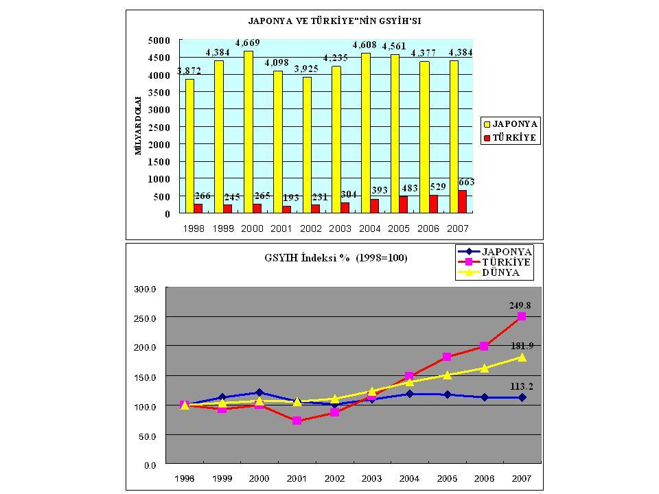 1998 yılını baz aldığımızda, Japonyanın GSYIH'sının son 10 yıldır yatay bir seyir izlediği görülmektedir.