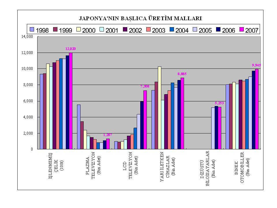 Otomobil üretiminde 2006 yılına kadar Amerikadan sonra dünya 2