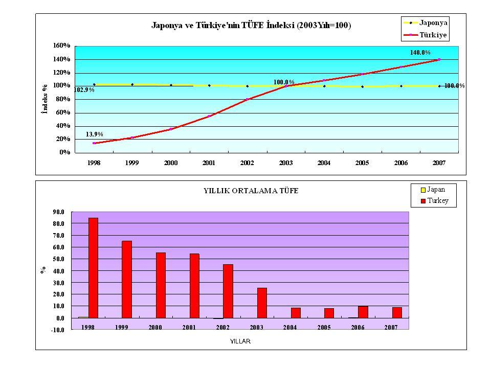 Son 10 yılda japonyadaki tüfe oranı genel olarak sıfıra yakın seyir etmektedir.