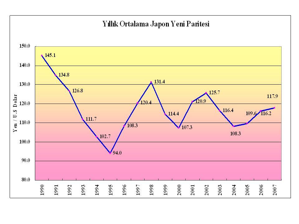 Bazı kesimlerce dile getirilen söylem, japon yeninin bugünkü değerinin çok üzerinde olduğudur.