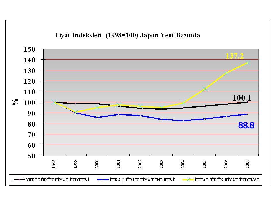 1998 yılı baz alındığında, ithal ürünlerin fiyat endeksinin 2007 yılı sonunda % 137'ye kadar yükseldiği görülmektedir. Buna karşılık, ihracat fiyat endeksi ise %89'a kadar düşmektedir.