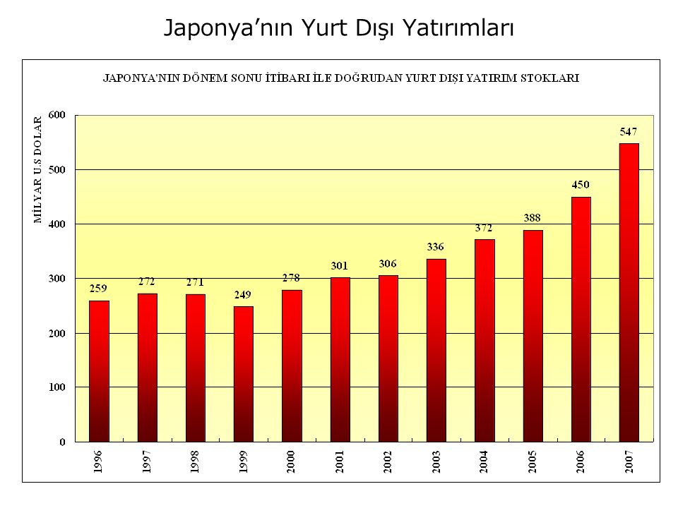Japonya'nın Yurt Dışı Yatırımları