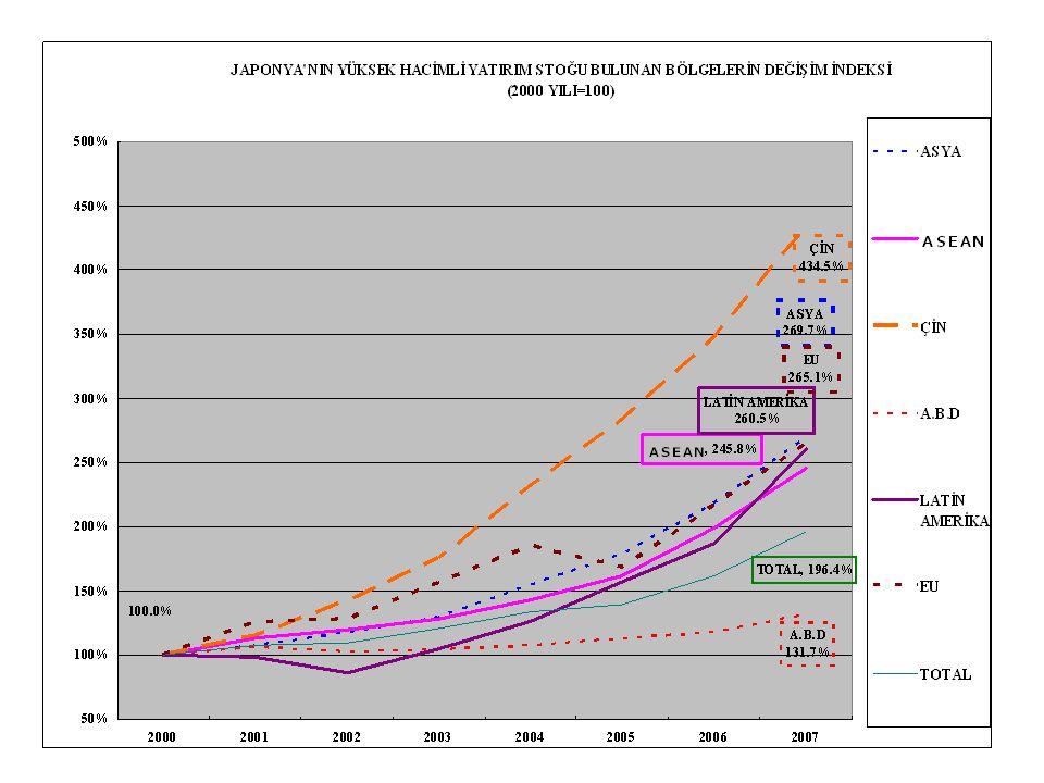 Çin 2000 yılını baz aldığımızda 2007 yılı sonunda stok yatırımını 4'e katlamıştır.