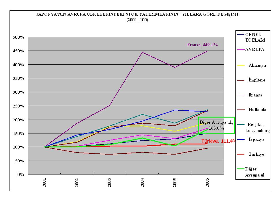 2001 baz alındığında, Japonya'nin Avrupa'daki yatirimlarında, en fazla artış Fransa'da gözlenmektedir.