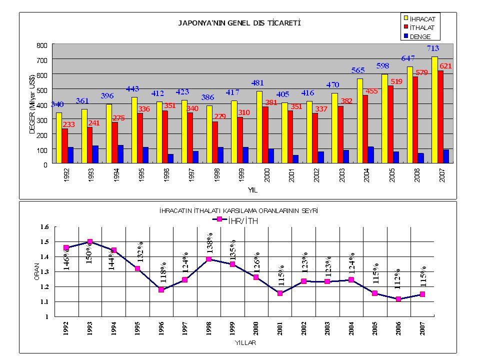 Japonya düzenli olarak dış ticaret fazlası veren bir ülkedir