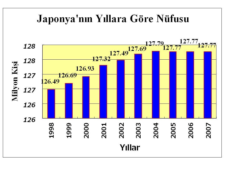 2.Dunya savaşı sonrasında hızla artan japon nüfusu, 2004 yılından itibaren negatif seyir izlemeye başlamıştır..