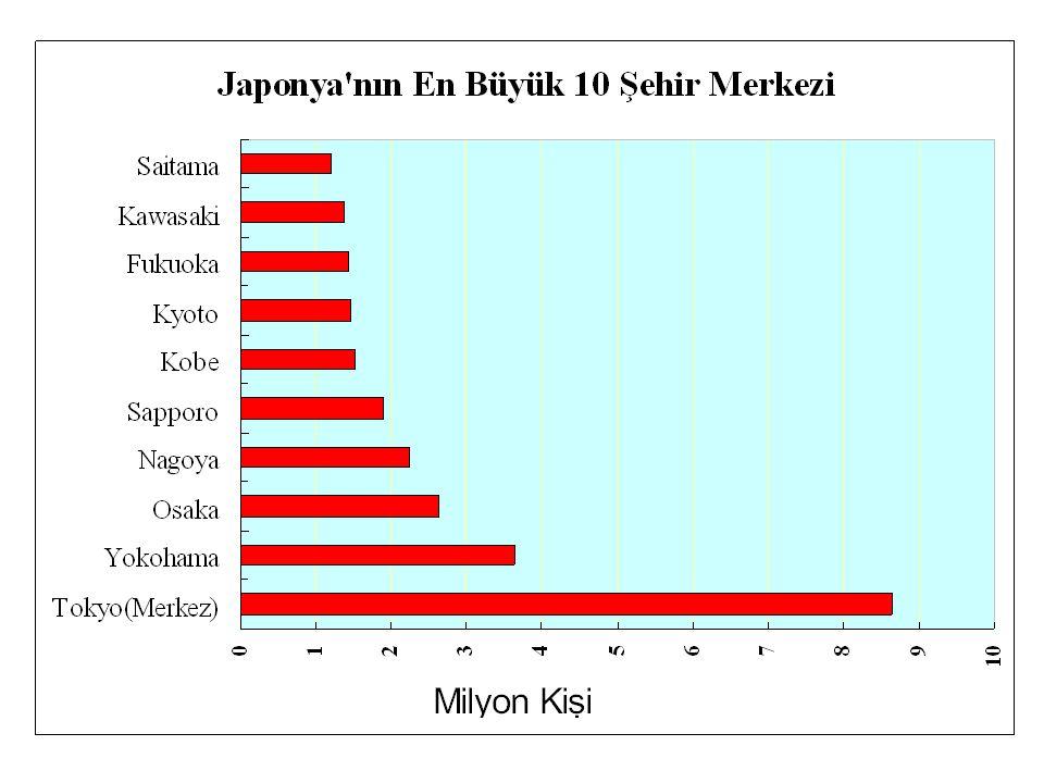 Arazi genelde dağlık ve iskan edilemez niteliktedir ve ülkenin ancak yüzde 10 unda yaşanabilmektedir. Halkın % 78'si şehirlerde yaşar. Şehirlerde yaşayan halkın % 58'i Tokyo, Osaka ve Nagoya'da toplanmıştır. En büyük kent olan Tokyo'nun nüfusu ise 8,7 milyon dolayındadır.