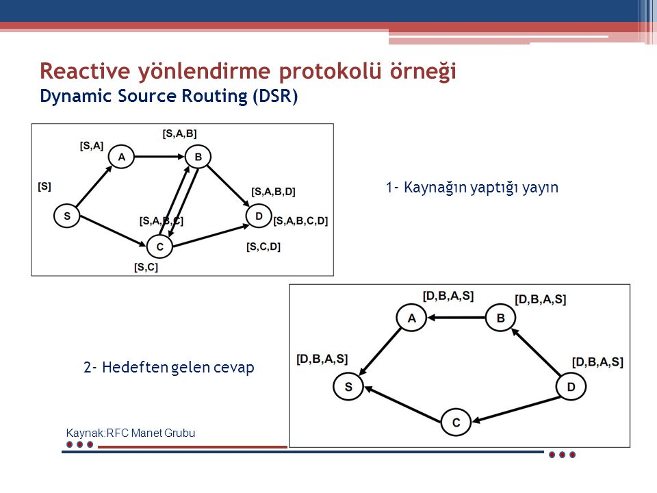 Reactive yönlendirme protokolü örneği Dynamic Source Routing (DSR)