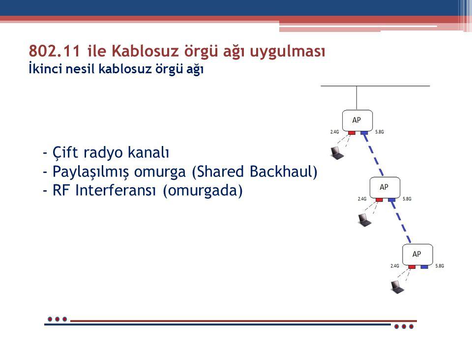 802.11 ile Kablosuz örgü ağı uygulması İkinci nesil kablosuz örgü ağı