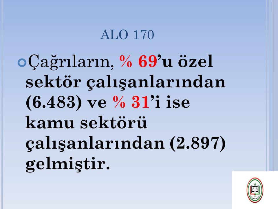ALO 170 Çağrıların, % 69'u özel sektör çalışanlarından (6.483) ve % 31'i ise kamu sektörü çalışanlarından (2.897) gelmiştir.