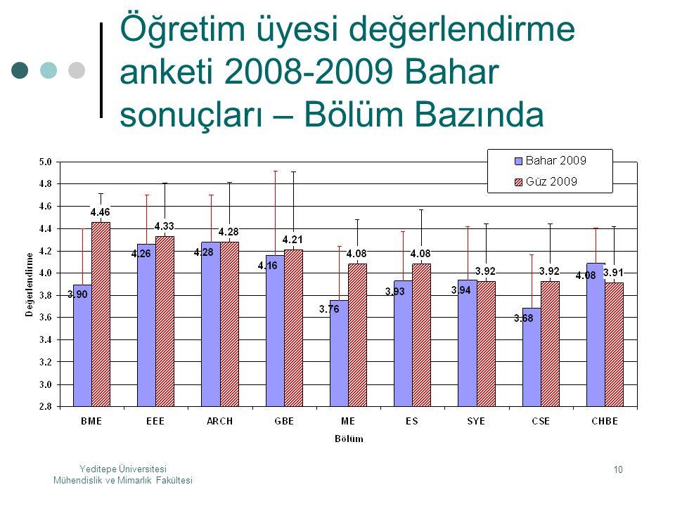 Öğretim üyesi değerlendirme anketi 2008-2009 Bahar sonuçları – Bölüm Bazında