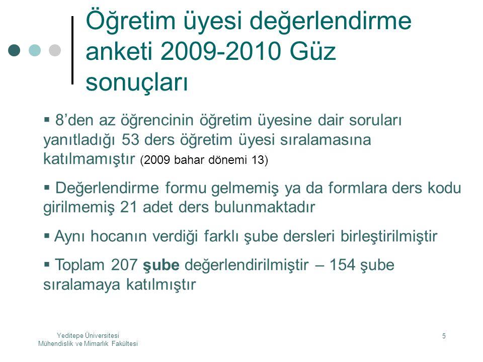 Öğretim üyesi değerlendirme anketi 2009-2010 Güz sonuçları
