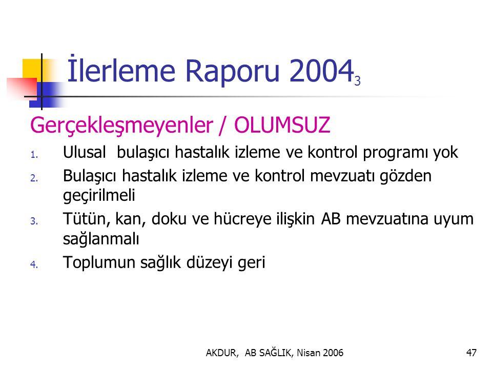 İlerleme Raporu 20043 Gerçekleşmeyenler / OLUMSUZ
