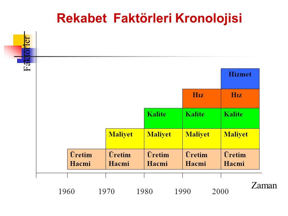 Rekabet Faktörleri Kronolojisi