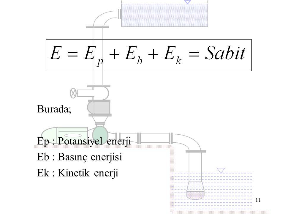 Ep : Potansiyel enerji Eb : Basınç enerjisi Ek : Kinetik enerji