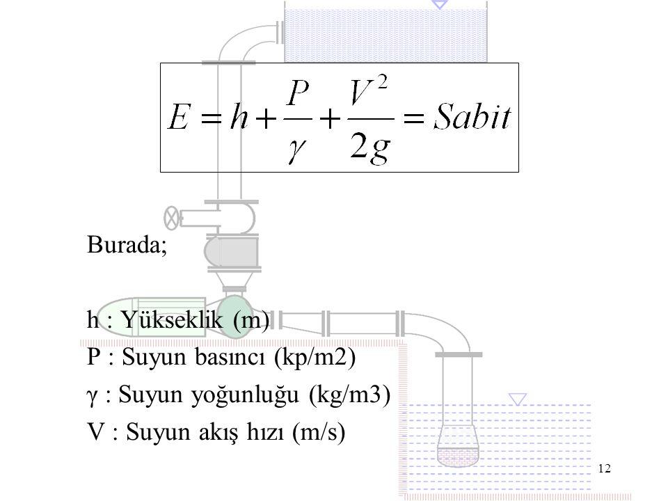 P : Suyun basıncı (kp/m2) γ : Suyun yoğunluğu (kg/m3)