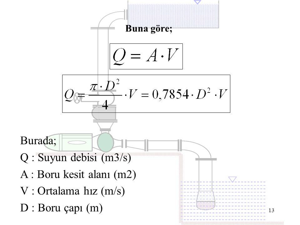 Q : Suyun debisi (m3/s) A : Boru kesit alanı (m2)