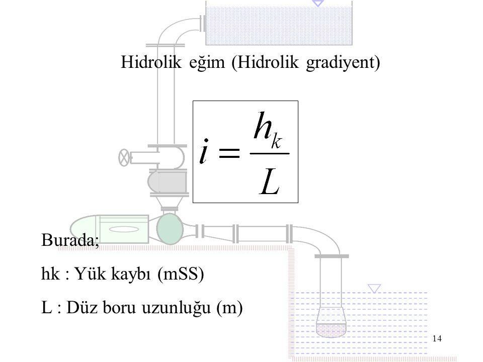Hidrolik eğim (Hidrolik gradiyent)