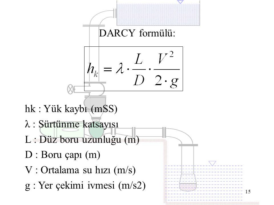 L : Düz boru uzunluğu (m) D : Boru çapı (m) V : Ortalama su hızı (m/s)