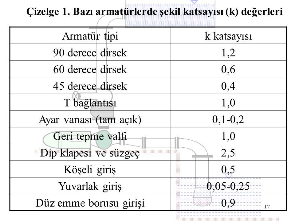 Çizelge 1. Bazı armatürlerde şekil katsayısı (k) değerleri
